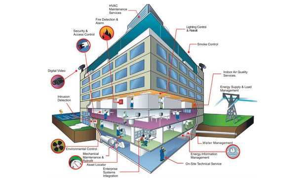 Smart Buildings: Key to 'smart' cities