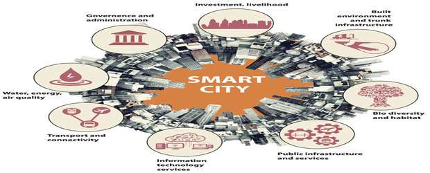 smart cities investment